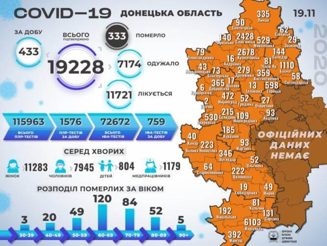В Константиновке 1 новый случай COVID-19, в области - 433