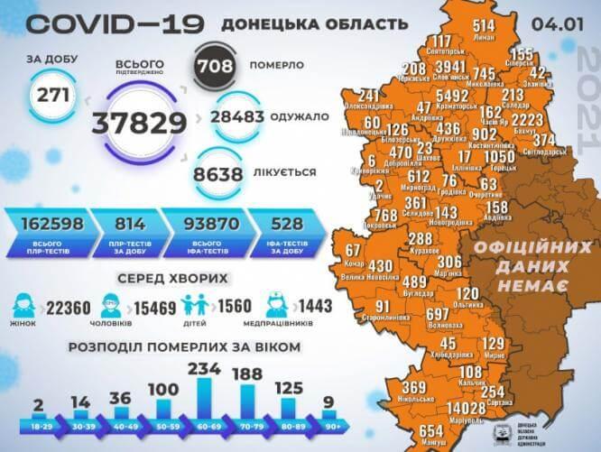 В Донецкой области за сутки обнаружили более 270 новых случаев коронавирусной болезни