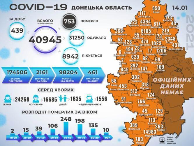 В Константиновке 29 новых случаев заболевания COVID-19, в области - 439