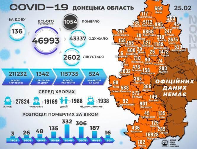 В Константиновке 8 новых случаев COVID-19 за сутки, в области - 136