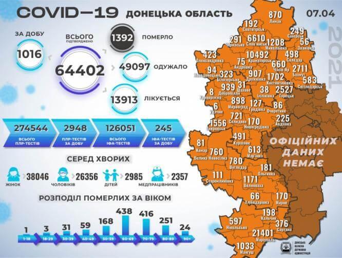 Впервые с начала пандемии в области было обнаружено за сутки более 1000 больных COVID-19