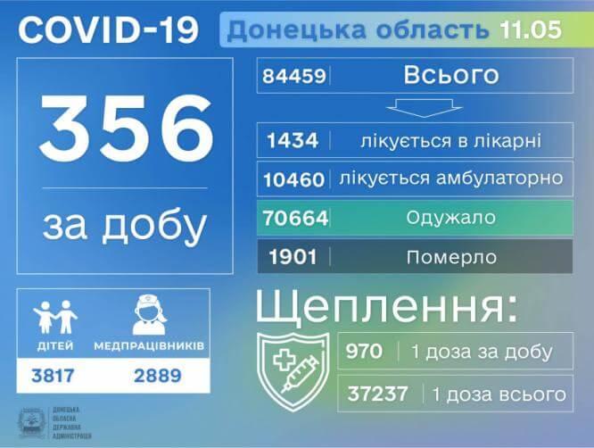 Коронавирусная болезнь забрала еще 22 жизни в Донецкой области