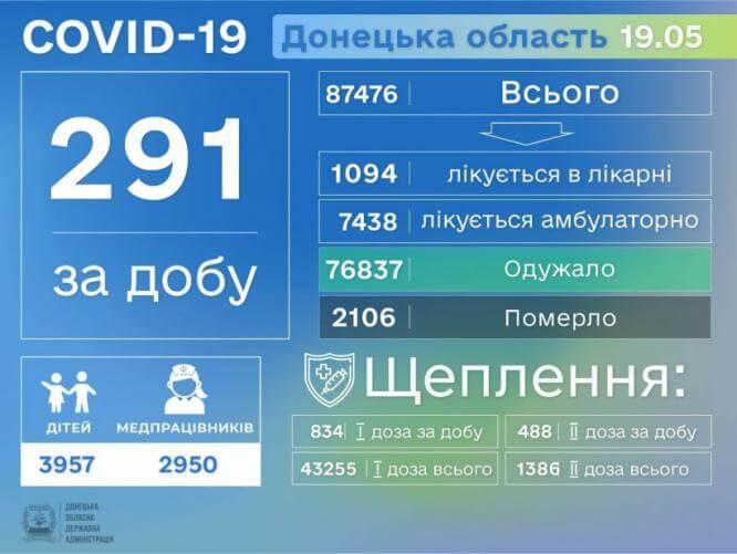 COVID-19 забрал еще 18 жизней в Донецкой области, за сутки выявлено более 290 новых больных