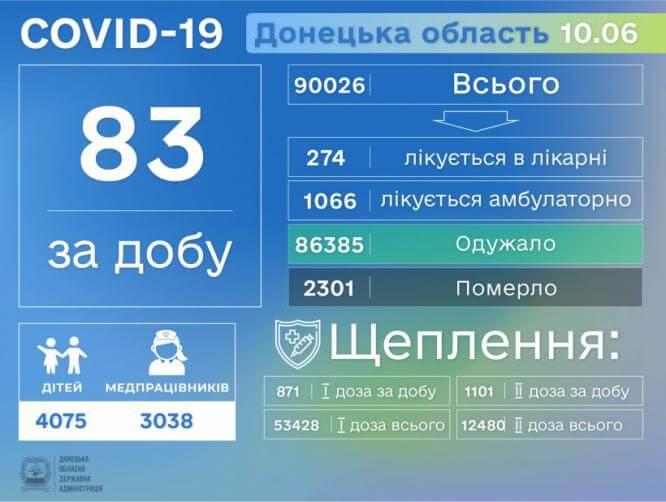 COVID унес еще одну жизнь в Донецкой области, за сутки выявлено 83 новых случая