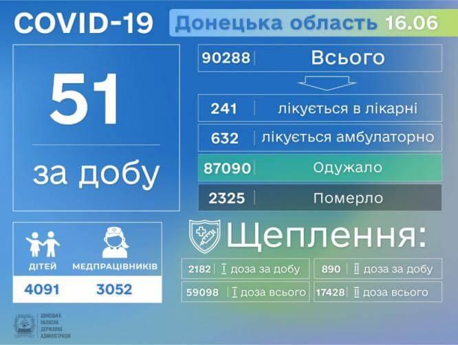 В Донецкой области за сутки выявлен 51 больной коронавирусной болезнью