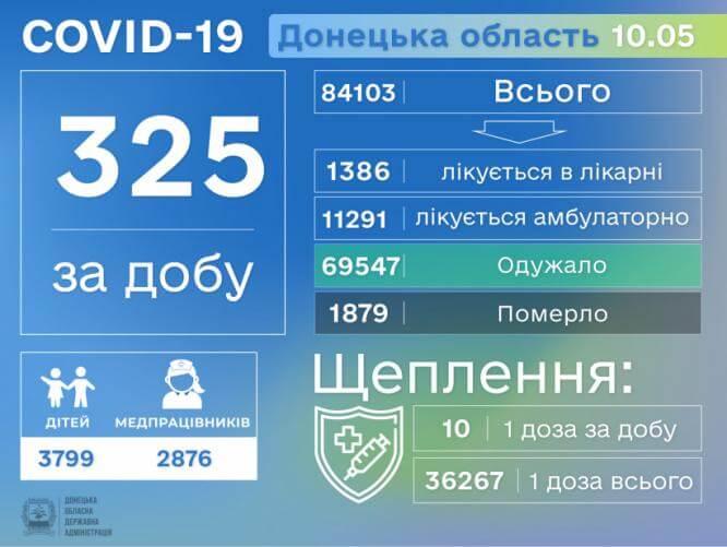 В Донецкой области за сутки более 300 новых случаев заболевания COVID-19