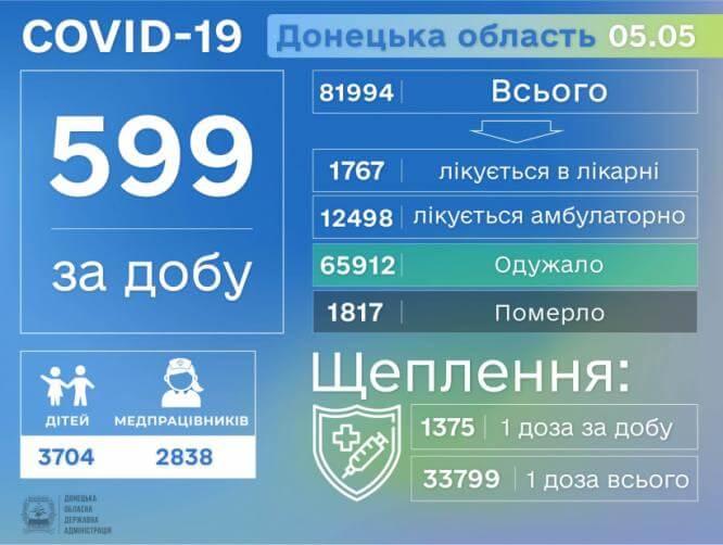 С начала пандемии в Донецкой области COVID-19 заболели 81994 человека