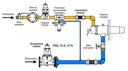 Электромагнитный клапан для воздуха горения