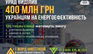 Кабмин направил 400 миллионов гривен на правительственную программу по энергоэффективности